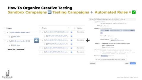 FB ad creative testing diagram